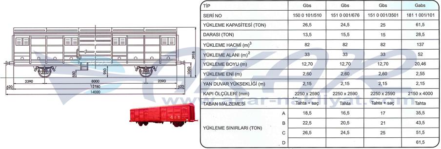 Ga - Gb Tipi Kapalı Vagonlar
