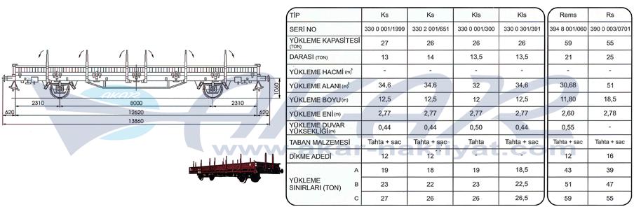K-R Tipi Platform Vagon